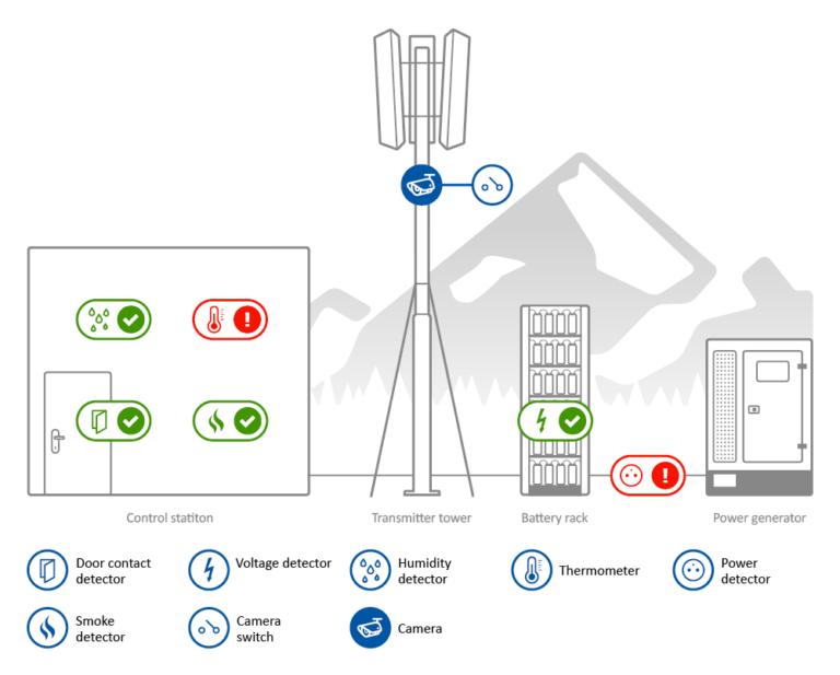 MCS SensDesk IoT-oplossing voor remote monitoring van onbemande locaties overzicht