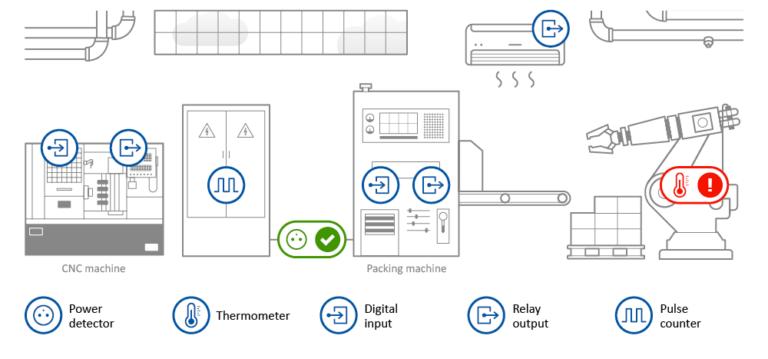MCS SensDesk voor monitoring voor industrie overzicht